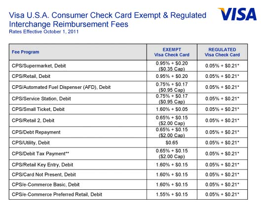 Credit Card Tier Pricing