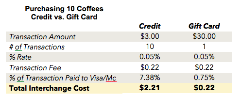 Credit vs Gift Card